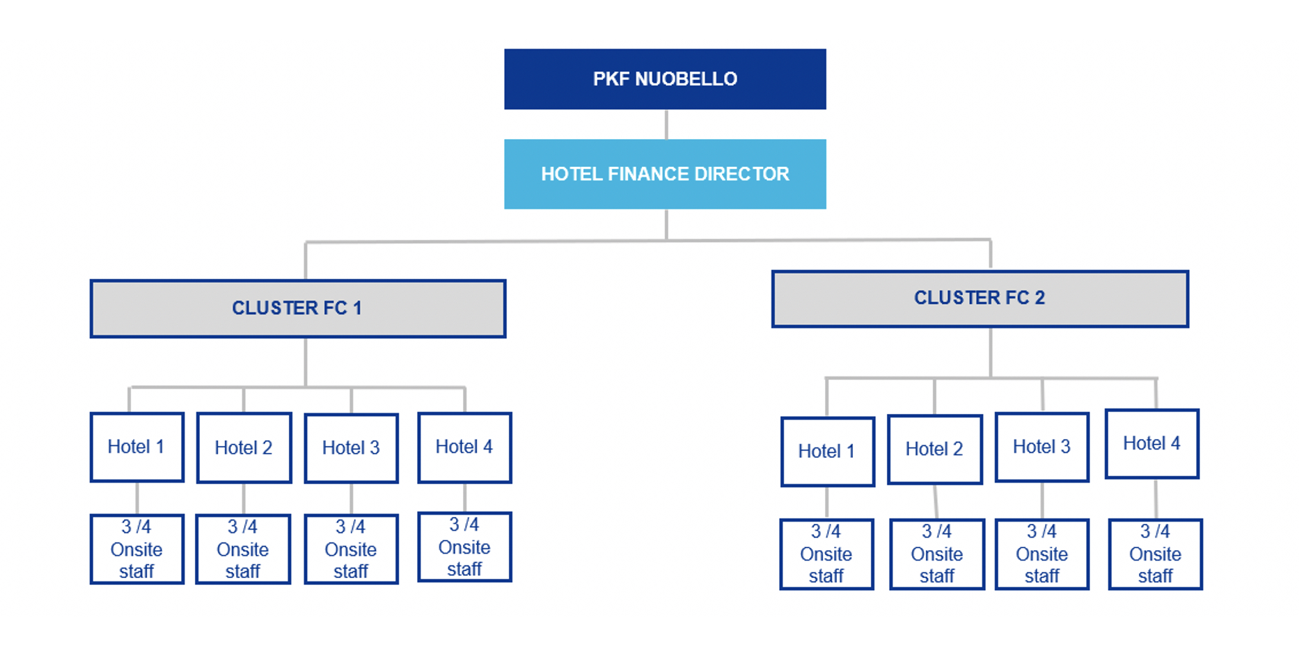 Outsourced Back Office Hotel Accounting